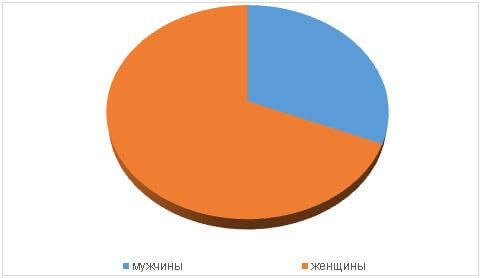 trevozhnoe-rasstrojstvo-diagramma