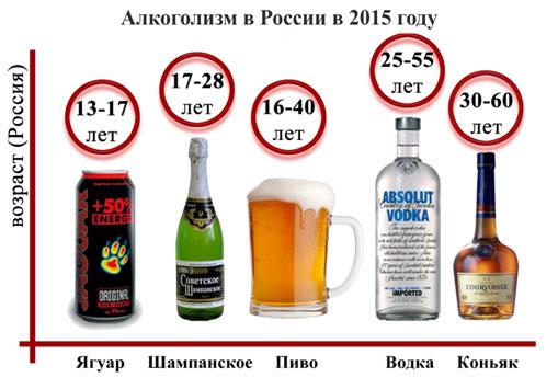 alkogolizm-v-rossii-diagramma