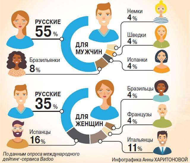 Samye-privlekatelnye-nacionalnosti-po-versii-russkih