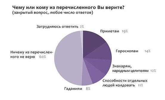 statistika-o-doverii