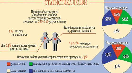 statistika-ljubvi