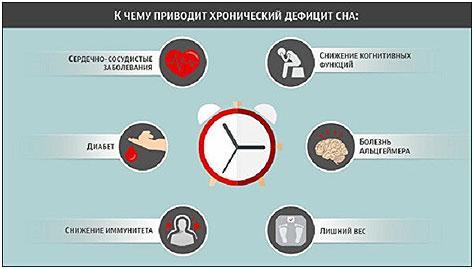 hronicheskij-deficit-sna