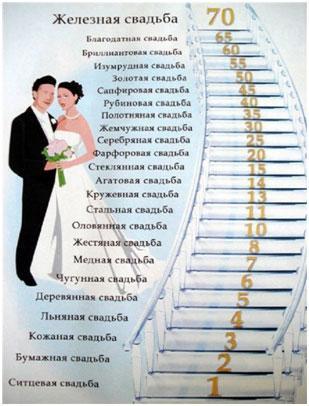 vidy-svadeb
