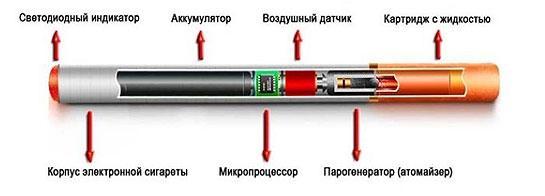 sostav-jelektronnoj-sigarety