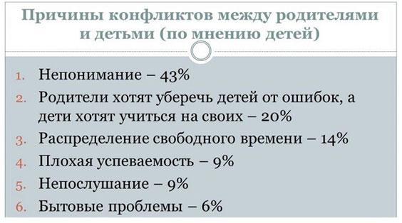 statistika-konfliktov-otcov-i-detej