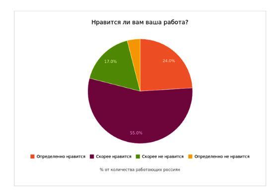 statistika-nravitsja-di-vam-vasha-rabota