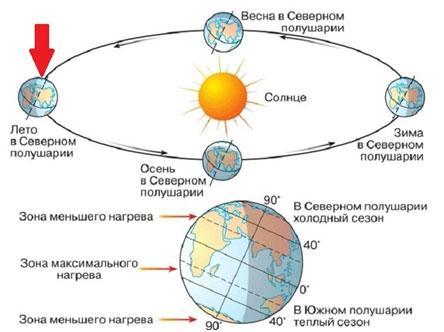 postojannoe-vrashhenye-Zemly