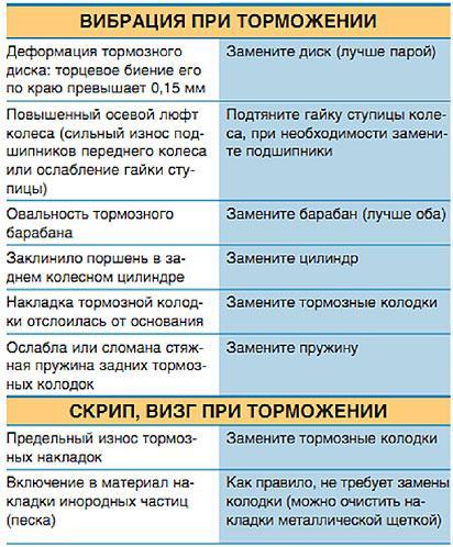 vibracija-pri-tormozhenii